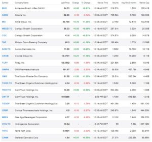 Top Cannabis Stocks Screenshot From 4th April 2019 - Yahoo Finance